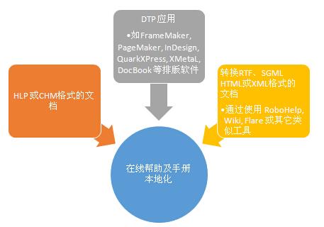 在线帮助及手册本地化