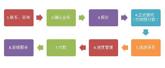 越南语翻译合作流程