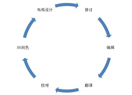 简历翻译流程