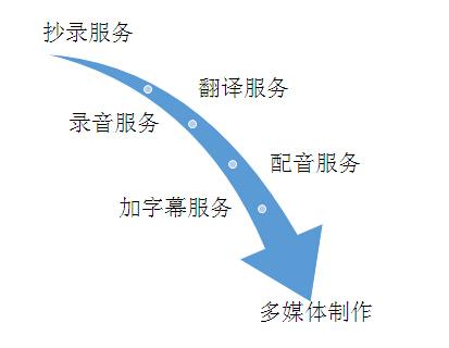 多媒体翻译流程