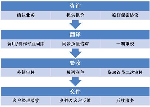 汽车翻译项目合作流程