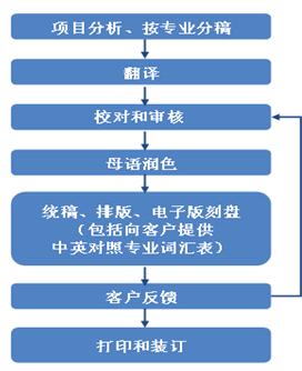 商务翻译项目流程